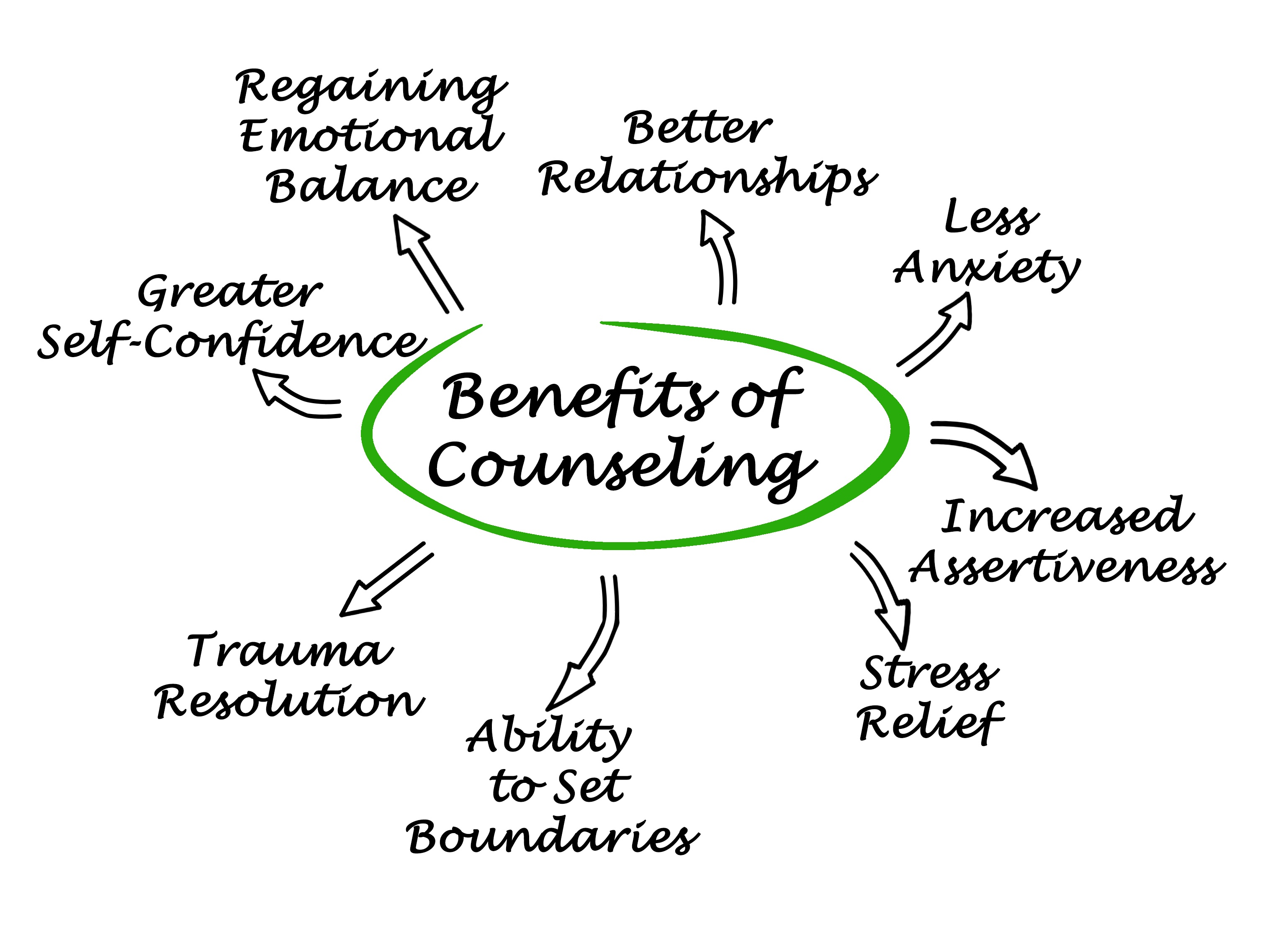 MindSpaceHelp, supplying the benefits of counselling