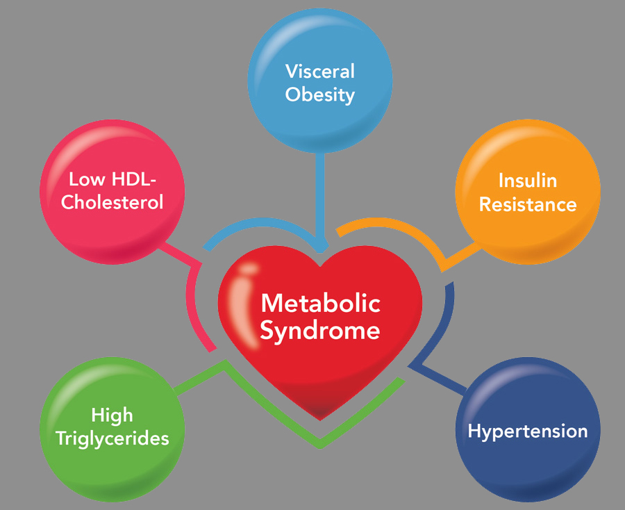 Metabolic Syndrome and Anxiety
